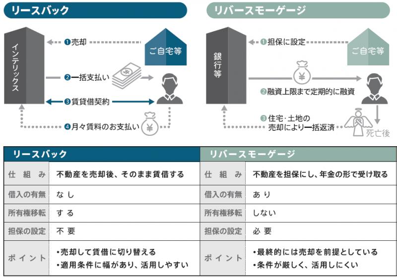 リースバックとリバースモーゲージの比較を図と表で解説
