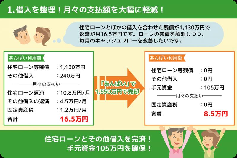 1. 借入を整理! 月々の支払額を大幅に軽減!